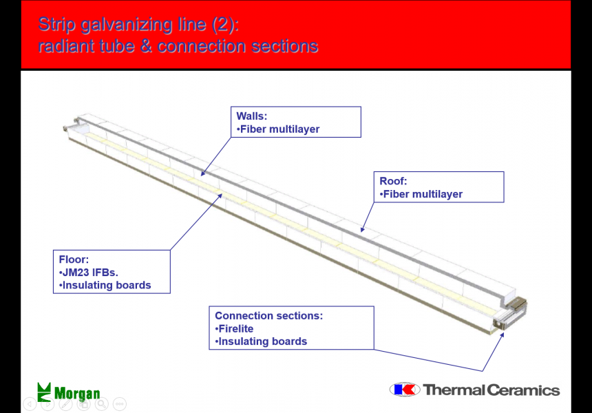 Strip Galvanizing Line (2): Radiant Tube & Connection Sections