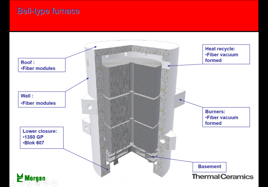 Bell-Type Furnace