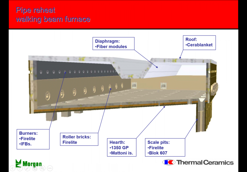 Pipe Reheat Walking Beam Furnace