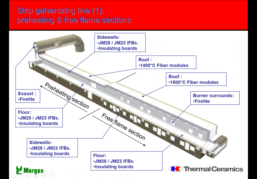 Strip Galvanizing Line (1): Preheating & Free flame Sections
